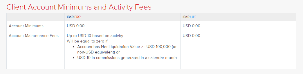 Client Account Minimum & Activity Fees